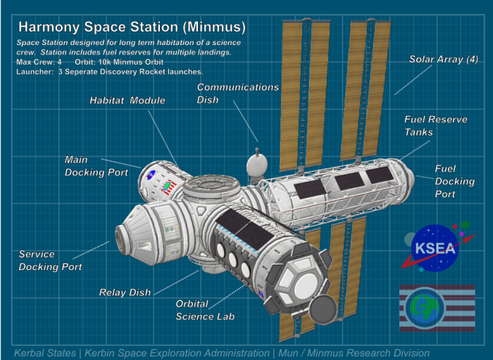 Harmony Station Minmus.png