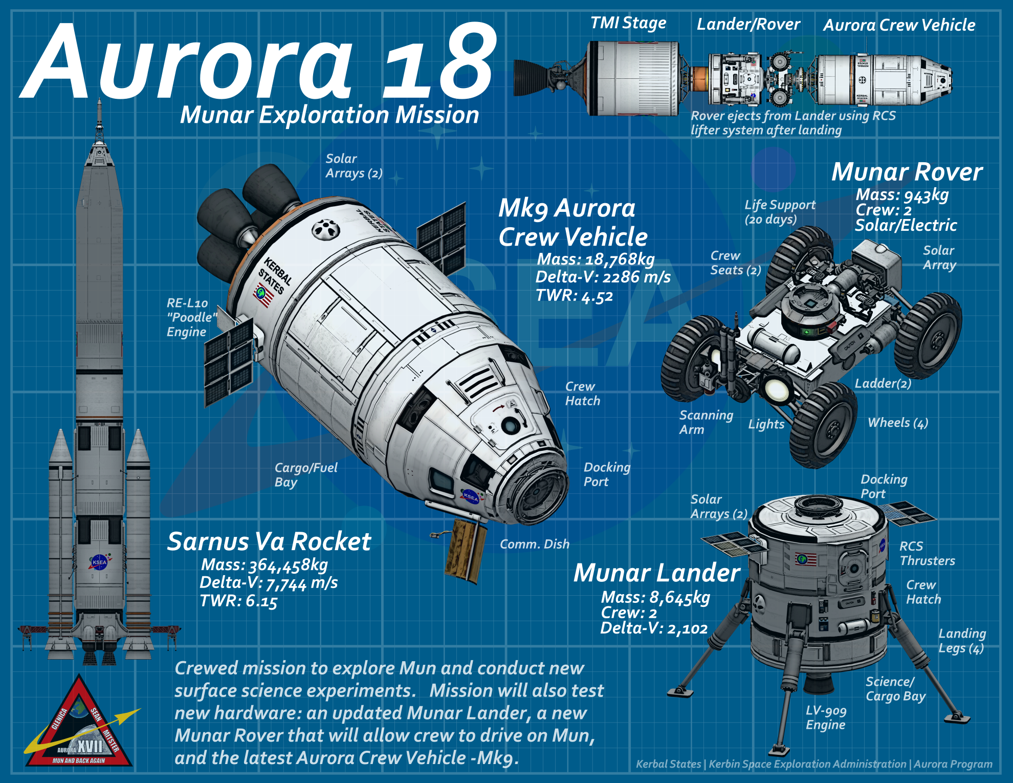 Picture of: Aurora Program Kerbal States Kerbin Space Exploration Administration
